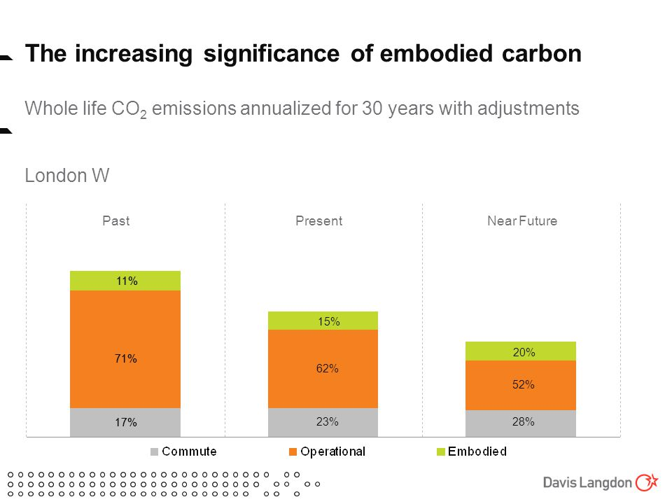 The increasing significance of embodied carbon Whole life CO 2 emissions annualized for 30 years with adjustments London W PresentNear FuturePast 11% 71% 17% 11% 71% 17% 15% 62% 23% 20% 52% 28%