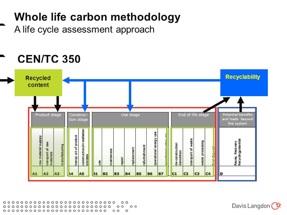 CEN/TC 350 Whole life carbon methodology A life cycle assessment approach Recyclability Recycled content