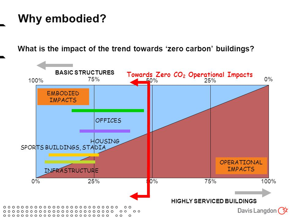 Why embodied. What is the impact of the trend towards 'zero carbon' buildings.
