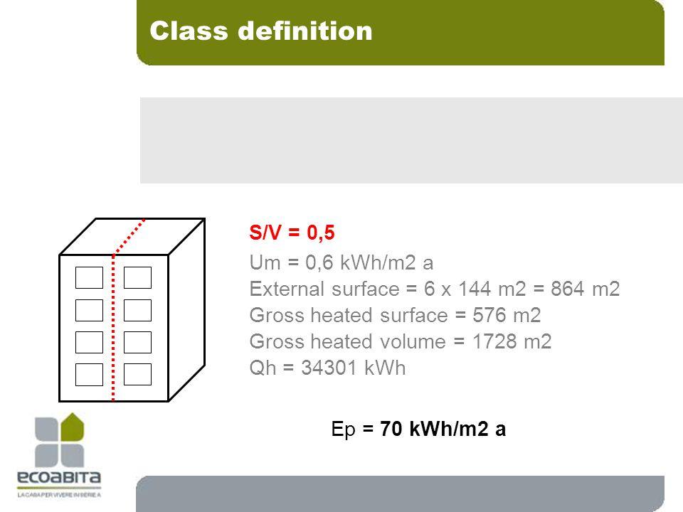 S/V = 0,5 Um = 0,6 kWh/m2 a External surface = 6 x 144 m2 = 864 m2 Gross heated surface = 576 m2 Gross heated volume = 1728 m2 Qh = 34301 kWh Ep = 70 kWh/m2 a Class definition