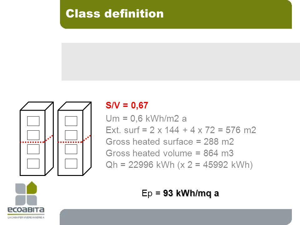 S/V = 0,67 Um = 0,6 kWh/m2 a Ext.