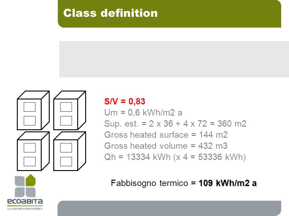 S/V = 0,83 Um = 0,6 kWh/m2 a Sup. est.