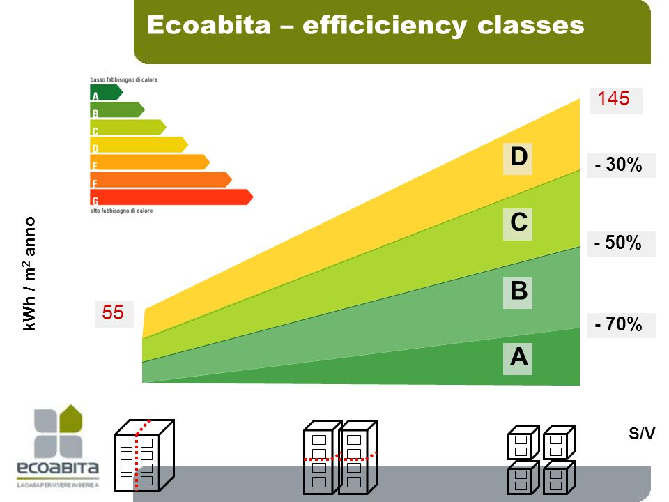 Ecoabita – efficiciency classes S/V kWh / m 2 anno 55 145 D C B A - 30% - 50% - 70%