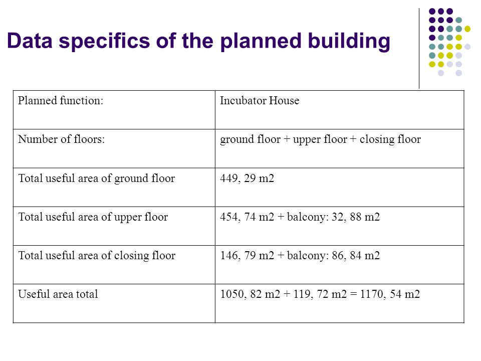 Data specifics of the planned building Planned function: Incubator House Number of floors: ground floor + upper floor + closing floor Total useful area of ground floor449, 29 m2 Total useful area of upper floor454, 74 m2 + balcony: 32, 88 m2 Total useful area of closing floor146, 79 m2 + balcony: 86, 84 m2 Useful area total1050, 82 m2 + 119, 72 m2 = 1170, 54 m2