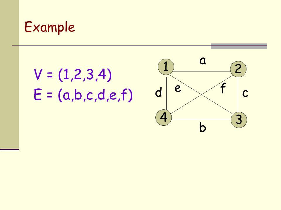 Example V = (1,2,3,4) E = (a,b,c,d,e,f) a b cd e f 1 4 3 2 a b cd f