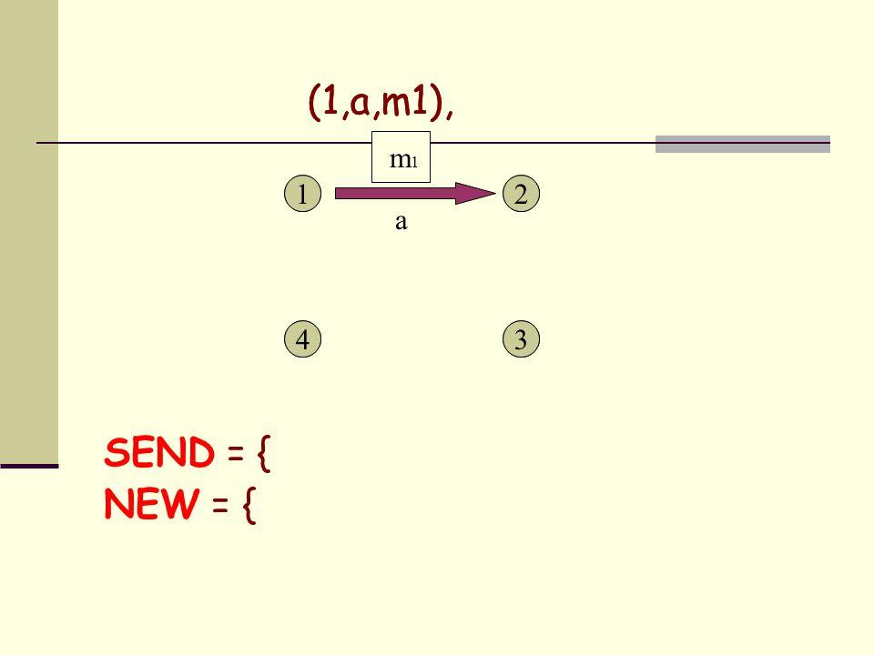1 43 21 43 2 SEND = { NEW = { a m 1 (1,a,m1),