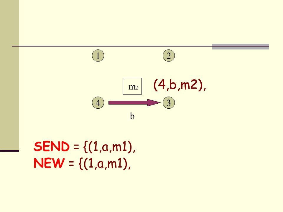 1 43 21 43 2 SEND = {(1,a,m1), NEW = {(1,a,m1), b m 2 (4,b,m2),