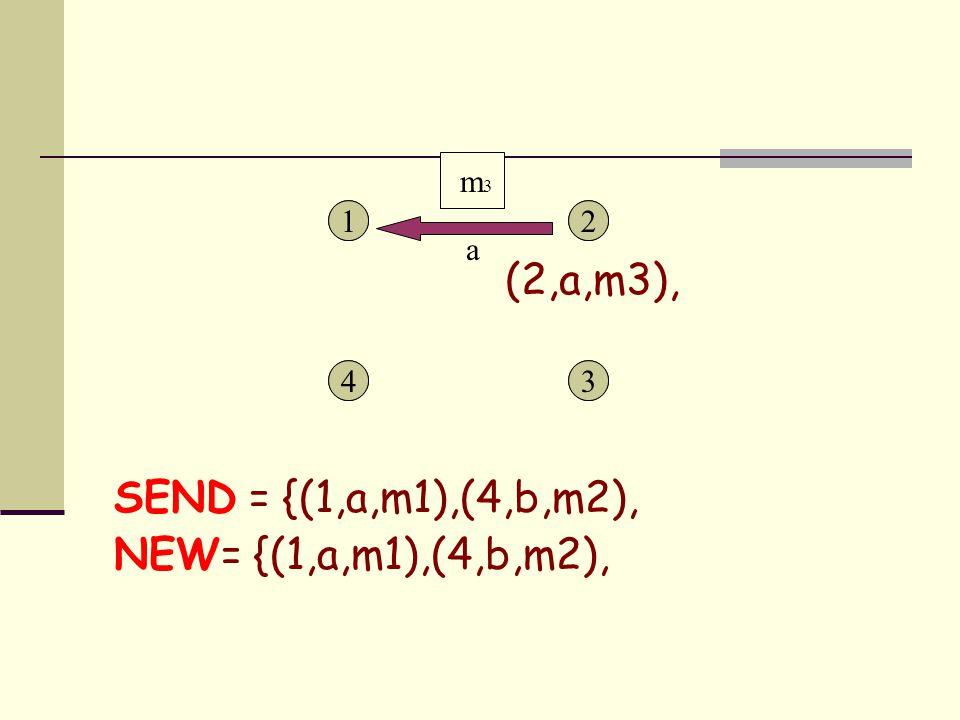 1 43 21 43 2 SEND = {(1,a,m1),(4,b,m2), NEW= {(1,a,m1),(4,b,m2), a m 3 (2,a,m3),