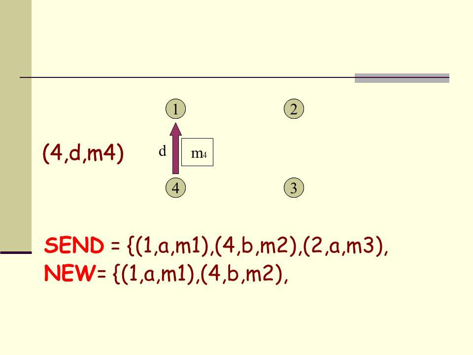 1 43 21 43 2 SEND = {(1,a,m1),(4,b,m2),(2,a,m3), NEW= {(1,a,m1),(4,b,m2), d m 4 (4,d,m4)