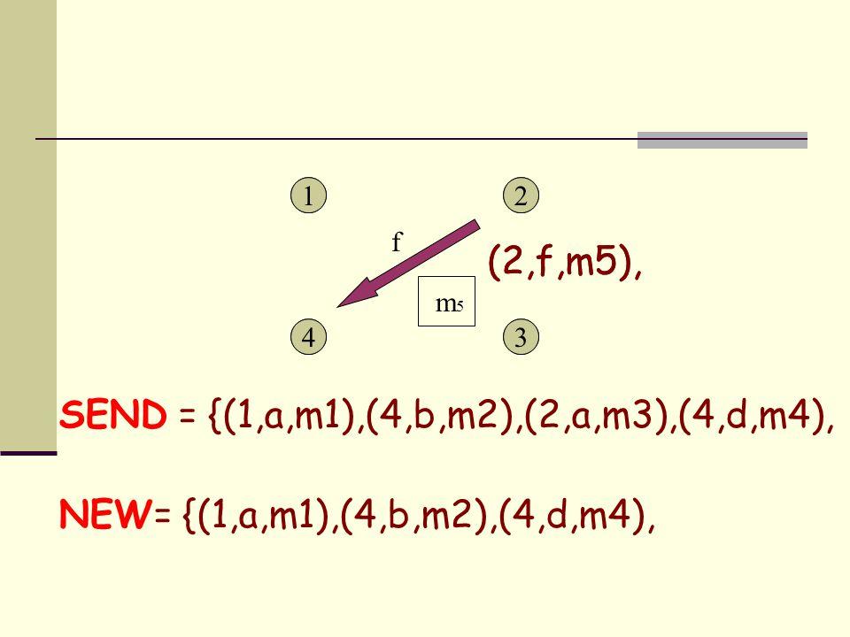 1 43 21 43 2 SEND = {(1,a,m1),(4,b,m2),(2,a,m3),(4,d,m4), NEW= {(1,a,m1),(4,b,m2),(4,d,m4), f m 5 (2,f,m5),