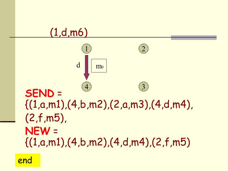 1 43 21 43 2 SEND = {(1,a,m1),(4,b,m2),(2,a,m3),(4,d,m4), (2,f,m5), NEW = {(1,a,m1),(4,b,m2),(4,d,m4),(2,f,m5) d m 6 (1,d,m6) end }}
