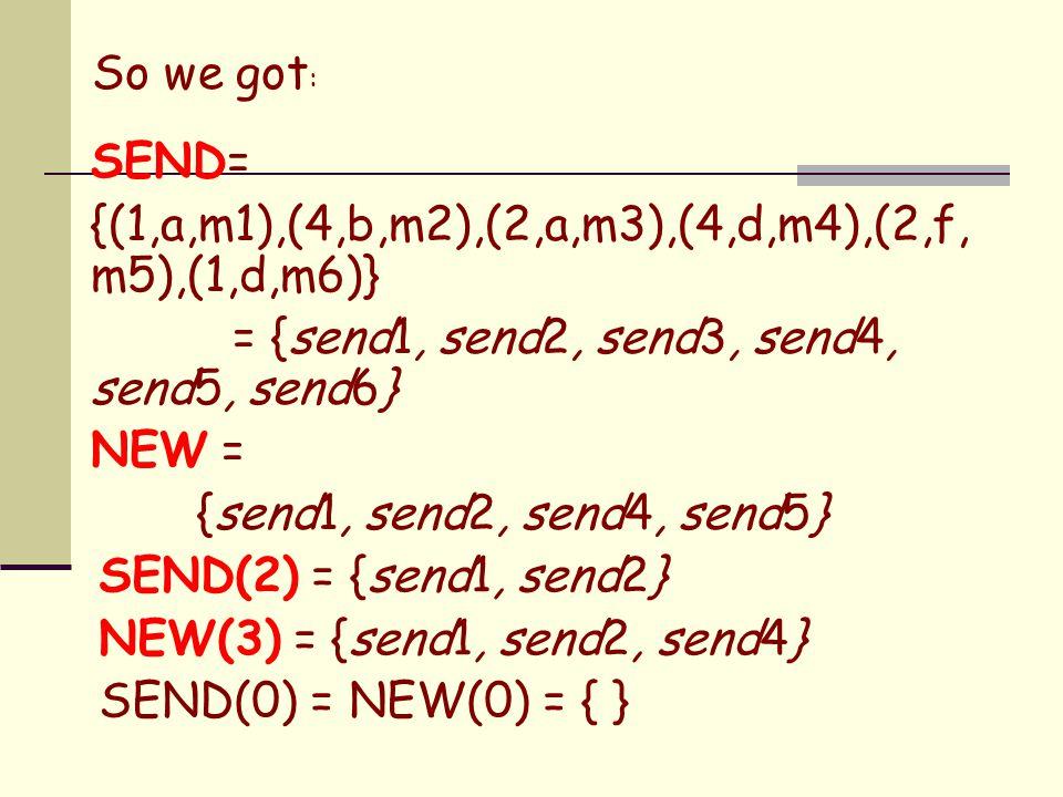 So we got : SEND= {(1,a,m1),(4,b,m2),(2,a,m3),(4,d,m4),(2,f, m5),(1,d,m6)} = {send1, send2, send3, send4, send5, send6} NEW = {send1, send2, send4, se