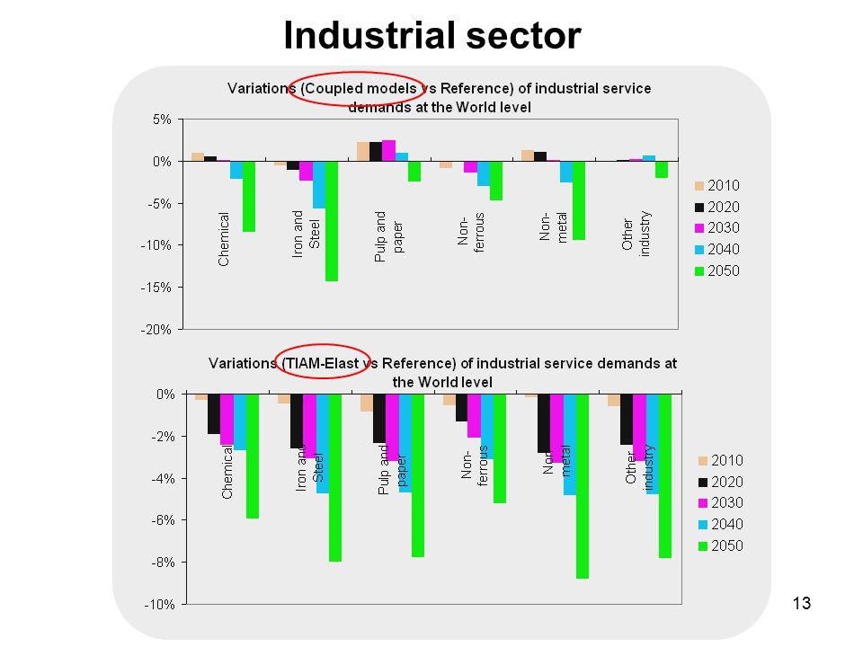 13 Industrial sector