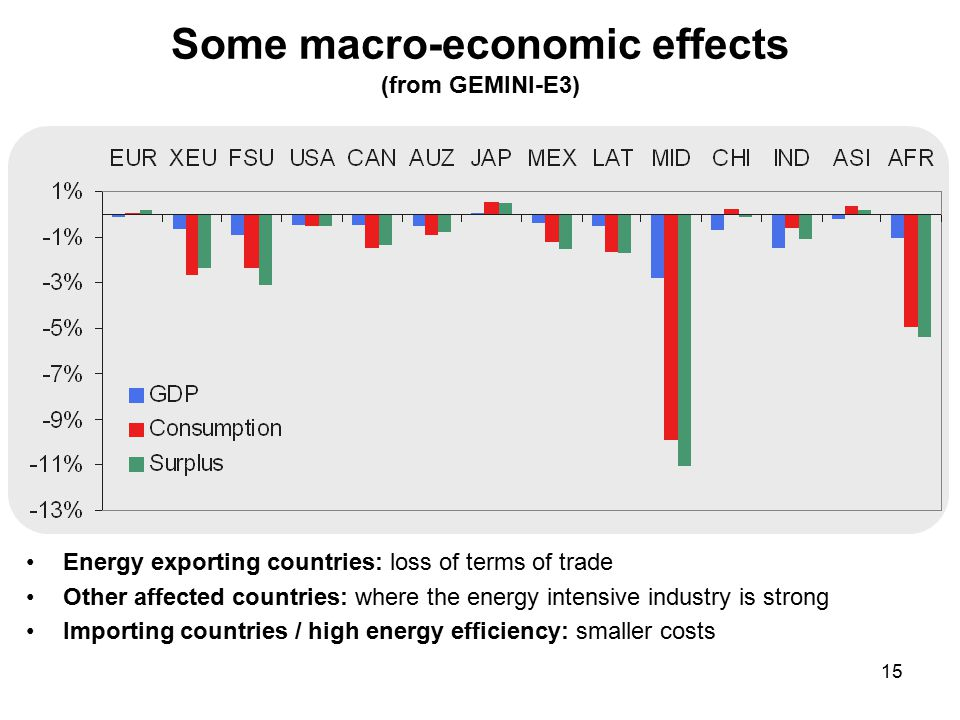 15 Some macro-economic effects (from GEMINI-E3) Energy exporting countries: loss of terms of trade Other affected countries: where the energy intensive industry is strong Importing countries / high energy efficiency: smaller costs