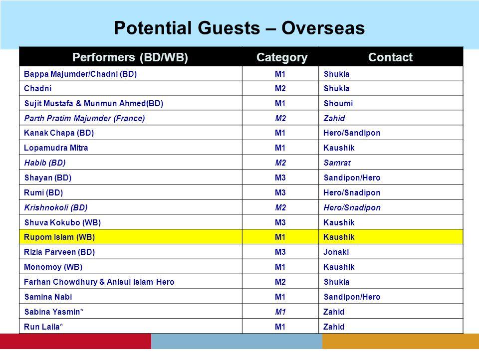 Potential Guests – Overseas Performers (BD/WB) CategoryContact Bappa Majumder/Chadni (BD)M1Shukla ChadniM2Shukla Sujit Mustafa & Munmun Ahmed(BD)M1Sho