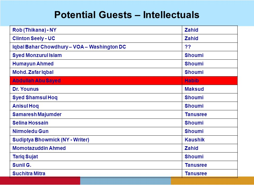 Potential Guests – Intellectuals Rob (Thikana) - NYZahid Clinton Seely - UCZahid Iqbal Bahar Chowdhury – VOA – Washington DC .