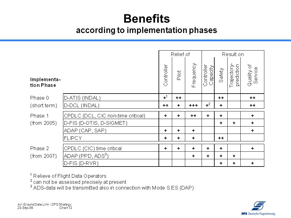 Air-Ground Data Link - DFS Strategy 23-Sep-99Chart 12 Benefits according to implementation phases