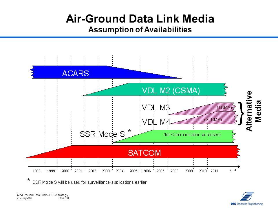 Air-Ground Data Link - DFS Strategy 23-Sep-99Chart 8 Air-Ground Data Link Media Assumption of Availabilities Alternative Media
