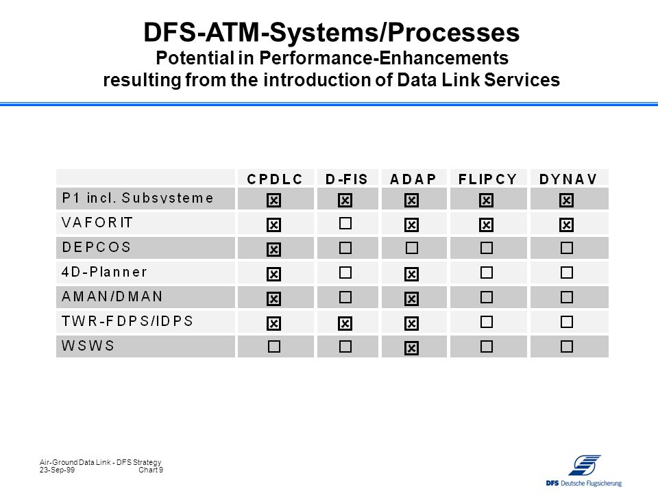 Air-Ground Data Link - DFS Strategy 23-Sep-99Chart 9 DFS-ATM-Systems/Processes Potential in Performance-Enhancements resulting from the introduction o