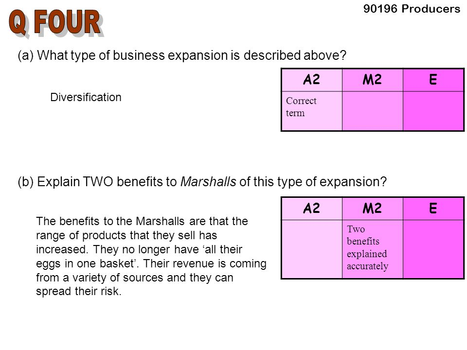 (a) What type of business expansion is described above? Diversification (b) Explain TWO benefits to Marshalls of this type of expansion? A2M2E Correct