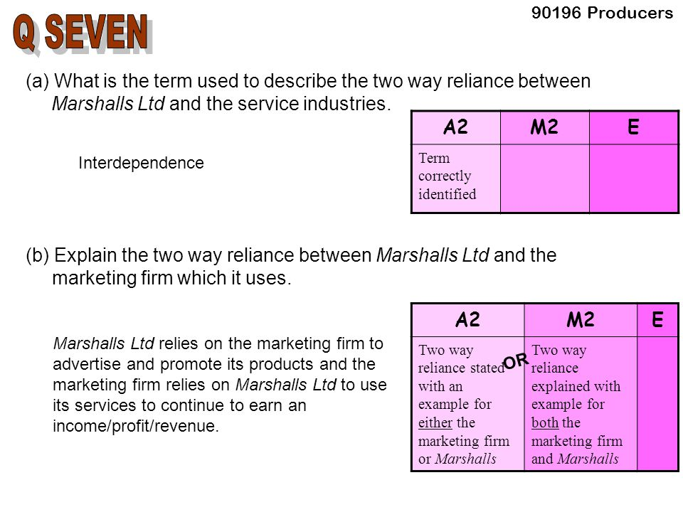 (a) What is the term used to describe the two way reliance between Marshalls Ltd and the service industries.