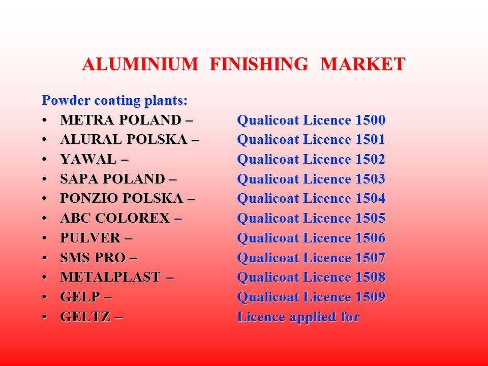ALUMINIUM FINISHING MARKET Powder coating plants: METRA POLAND – Qualicoat Licence 1500METRA POLAND – Qualicoat Licence 1500 ALURAL POLSKA – Qualicoat Licence 1501ALURAL POLSKA – Qualicoat Licence 1501 YAWAL – Qualicoat Licence 1502YAWAL – Qualicoat Licence 1502 SAPA POLAND – Qualicoat Licence 1503SAPA POLAND – Qualicoat Licence 1503 PONZIO POLSKA – Qualicoat Licence 1504PONZIO POLSKA – Qualicoat Licence 1504 ABC COLOREX – Qualicoat Licence 1505ABC COLOREX – Qualicoat Licence 1505 PULVER – Qualicoat Licence 1506PULVER – Qualicoat Licence 1506 SMS PRO – Qualicoat Licence 1507SMS PRO – Qualicoat Licence 1507 METALPLAST – Qualicoat Licence 1508METALPLAST – Qualicoat Licence 1508 GELP – Qualicoat Licence 1509GELP – Qualicoat Licence 1509 GELTZ – Licence applied forGELTZ – Licence applied for