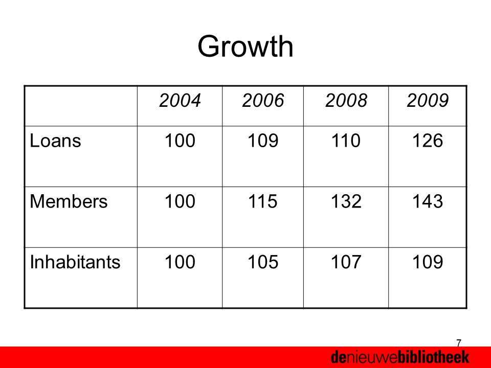 7 Growth 2004200620082009 Loans100109110126 Members100115132143 Inhabitants100105107109