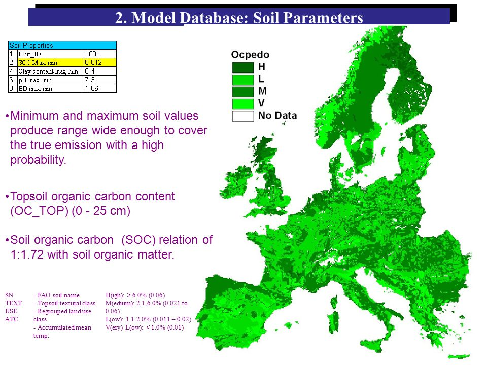 2. Model Database: Soil Parameters Minimum and maximum soil values produce range wide enough to cover the true emission with a high probability. Topso