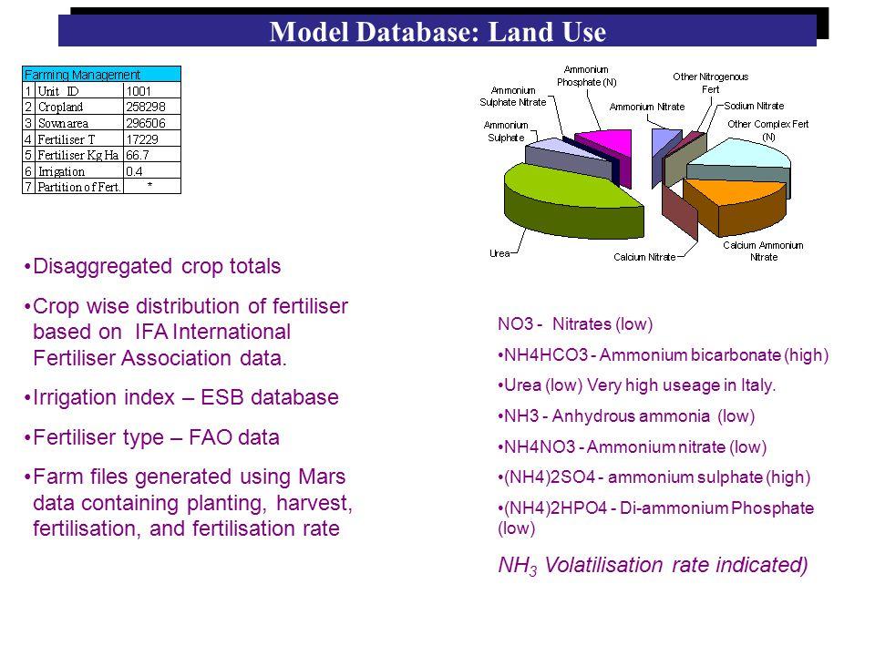 Model Database: Land Use Disaggregated crop totals Crop wise distribution of fertiliser based on IFA International Fertiliser Association data.