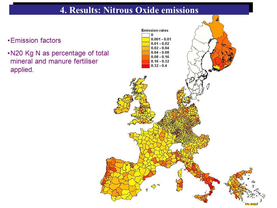 4. Results: Nitrous Oxide emissions Emission factors N20 Kg N as percentage of total mineral and manure fertiliser applied.