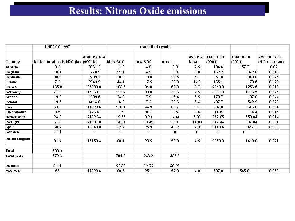 Results: Nitrous Oxide emissions