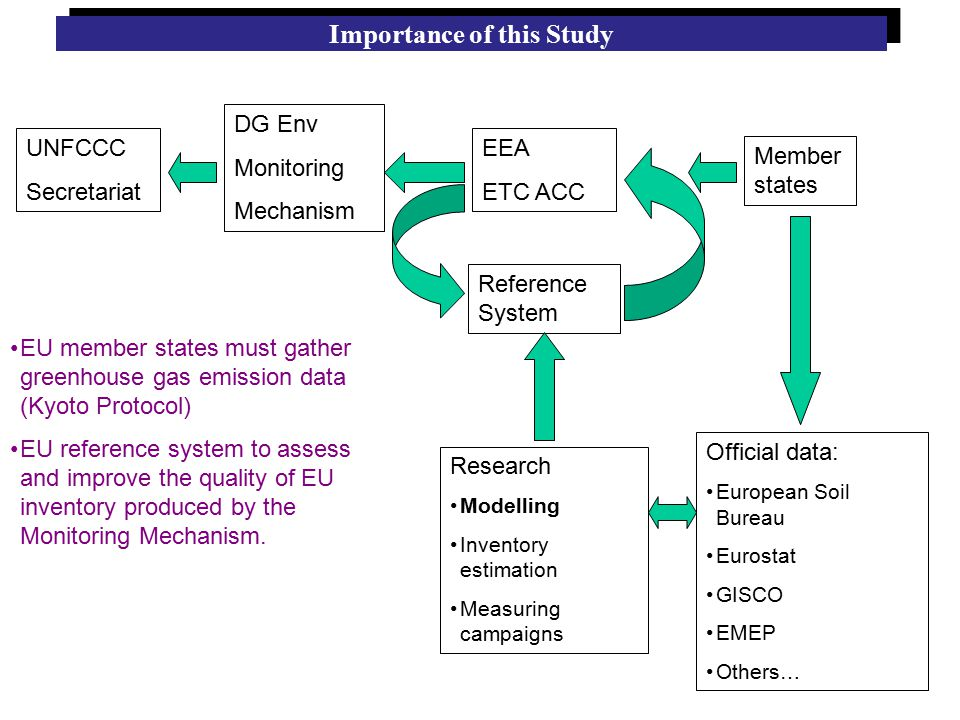 UNFCCC Secretariat DG Env Monitoring Mechanism EEA ETC ACC Reference System Research Modelling Inventory estimation Measuring campaigns Member states Importance of this Study EU member states must gather greenhouse gas emission data (Kyoto Protocol) EU reference system to assess and improve the quality of EU inventory produced by the Monitoring Mechanism.