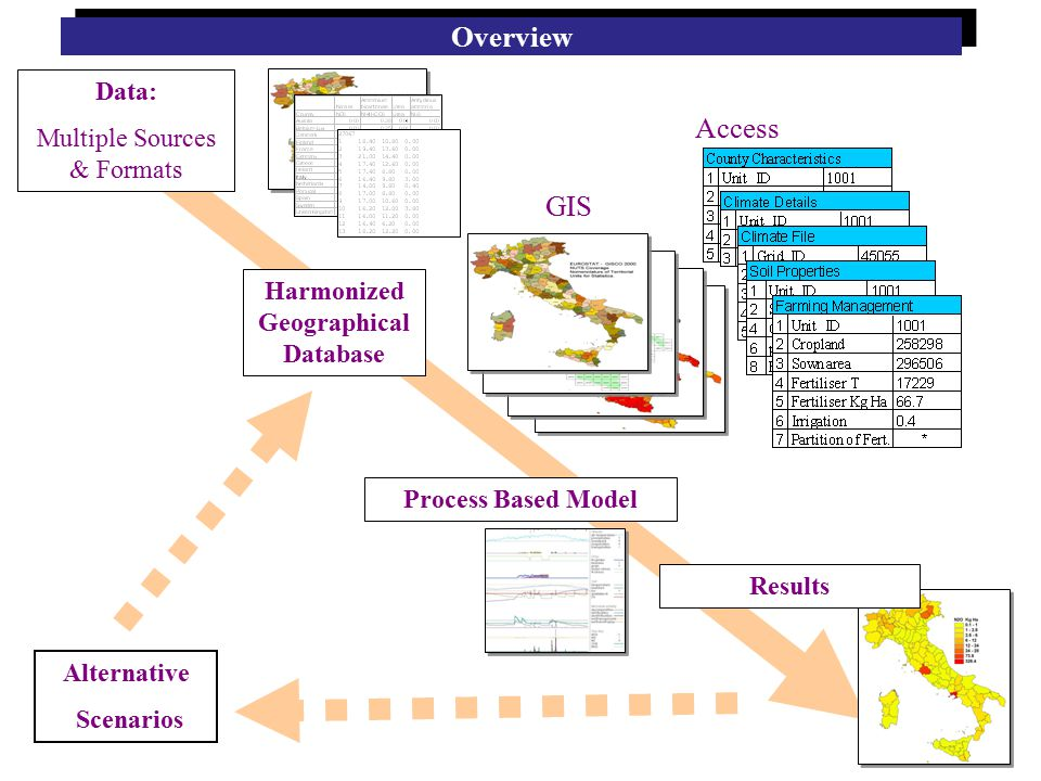 Overview Process Based Model Data: Multiple Sources & Formats Harmonized Geographical Database Alternative Scenarios Results GIS Access