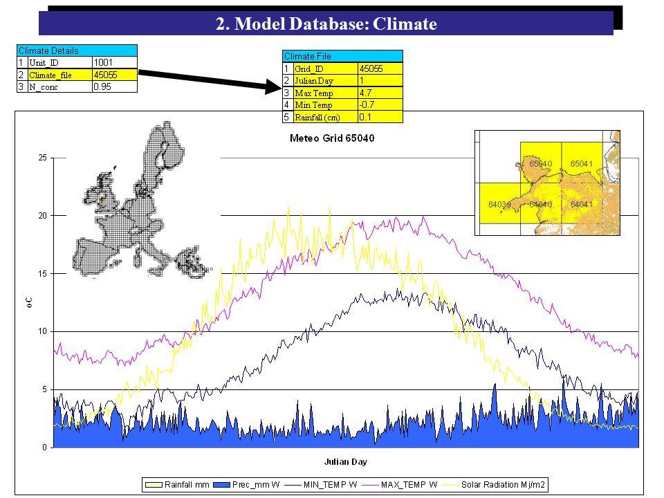 2. Model Database: Climate