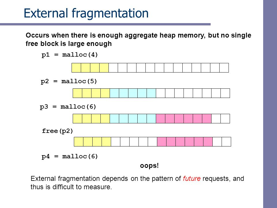External fragmentation p1 = malloc(4) p2 = malloc(5) p3 = malloc(6) free(p2) p4 = malloc(6) oops.