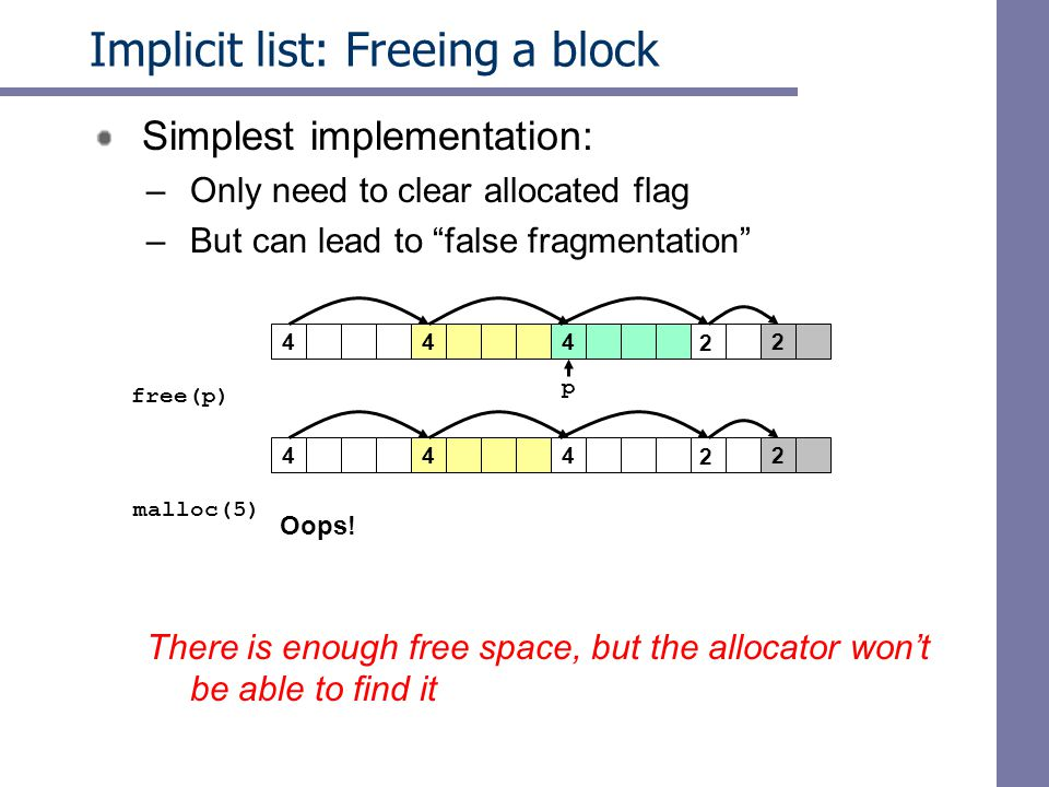 Implicit list: Freeing a block Simplest implementation: –Only need to clear allocated flag –But can lead to false fragmentation There is enough free space, but the allocator won't be able to find it 424 2 free(p)‏ p 442 4 4 2 malloc(5)‏ Oops!