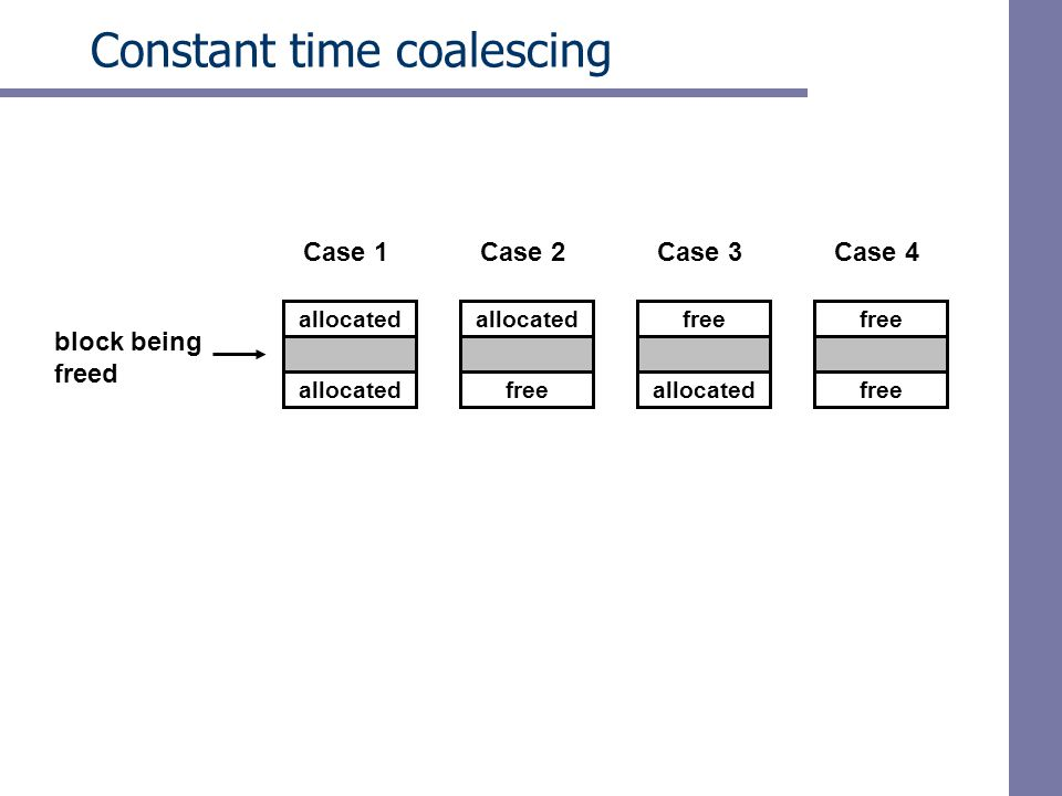Constant time coalescing allocated free allocated free block being freed Case 1Case 2Case 3Case 4