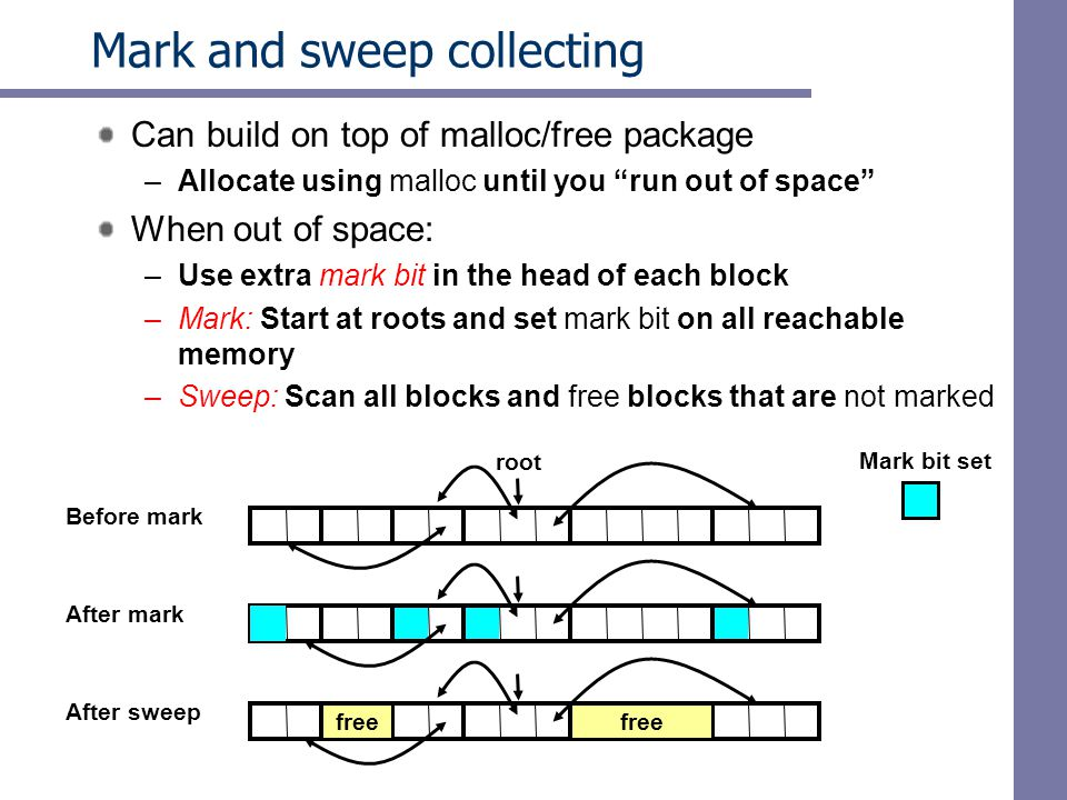 Mark and sweep collecting Can build on top of malloc/free package –Allocate using malloc until you run out of space When out of space: –Use extra mark bit in the head of each block –Mark: Start at roots and set mark bit on all reachable memory –Sweep: Scan all blocks and free blocks that are not marked Before mark root After mark After sweep free Mark bit set free