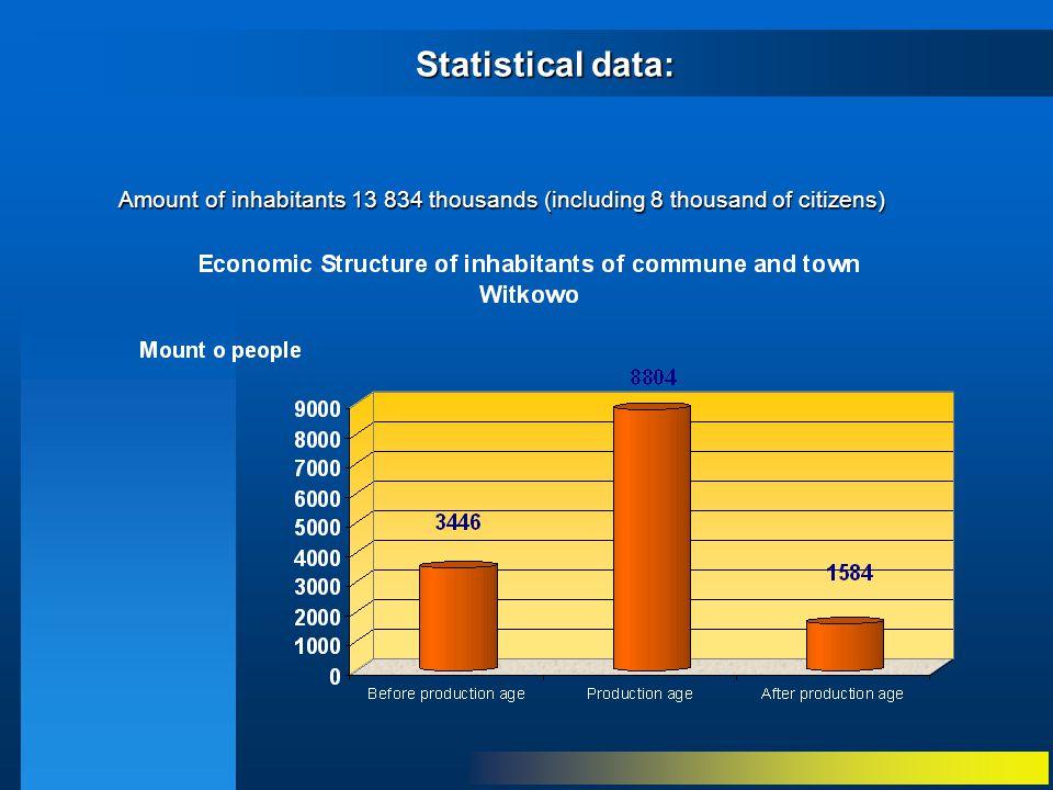 Statistical data: