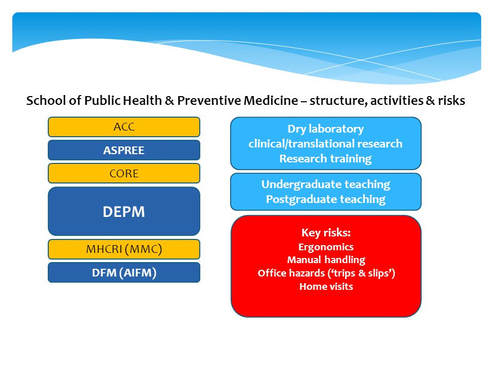 School of Public Health & Preventive Medicine – structure, activities & risks ACC ASPREE CORE MHCRI (MMC) DEPM DFM (AIFM) Dry laboratory clinical/tran