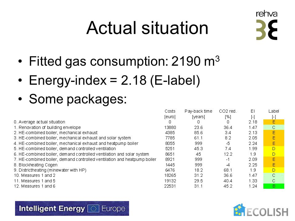 Actual situation Fitted gas consumption: 2190 m 3 Energy-index = 2.18 (E-label) Some packages: