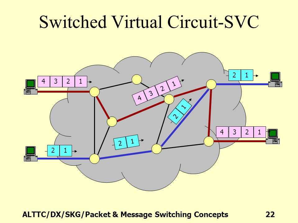 ALTTC/DX/SKG/Packet & Message Switching Concepts 22 Switched Virtual Circuit-SVC 4321 1234 4321 2121 21 21