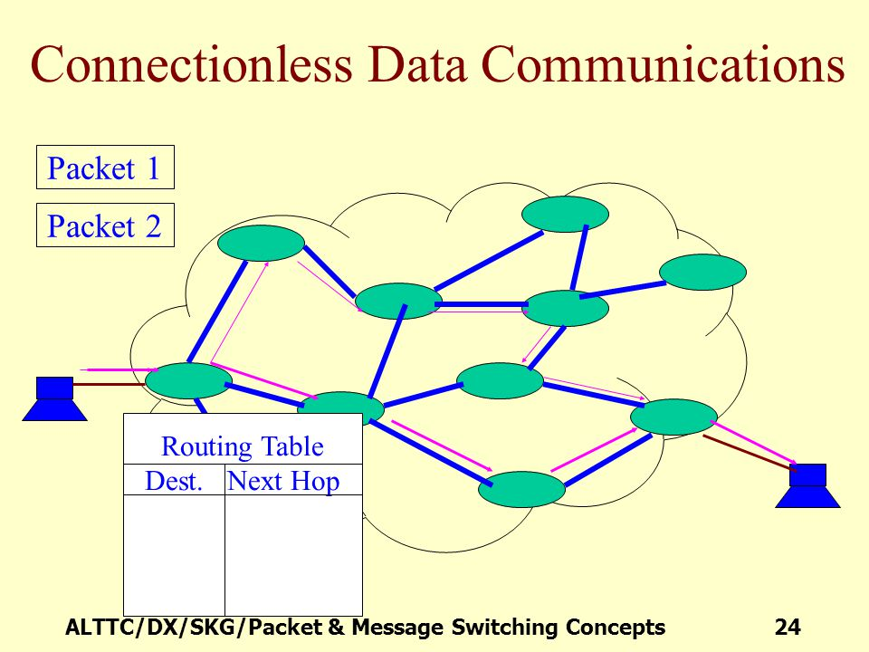 ALTTC/DX/SKG/Packet & Message Switching Concepts 24 Connectionless Data Communications Packet 1 Packet 2 Routing Table Dest. Next Hop