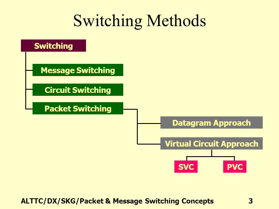 ALTTC/DX/SKG/Packet & Message Switching Concepts 24 Connectionless Data Communications Packet 1 Packet 2 Routing Table Dest.