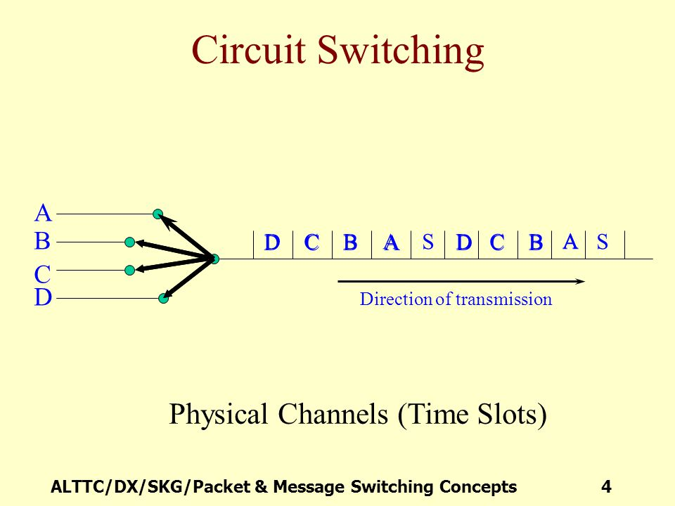 ALTTC/DX/SKG/Packet & Message Switching Concepts 5 ----- Circuit Switching A B C D S A S Direction of transmission Inefficient Utilization of media --- A --- A A-