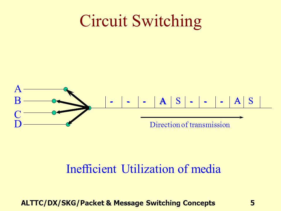 ALTTC/DX/SKG/Packet & Message Switching Concepts 26