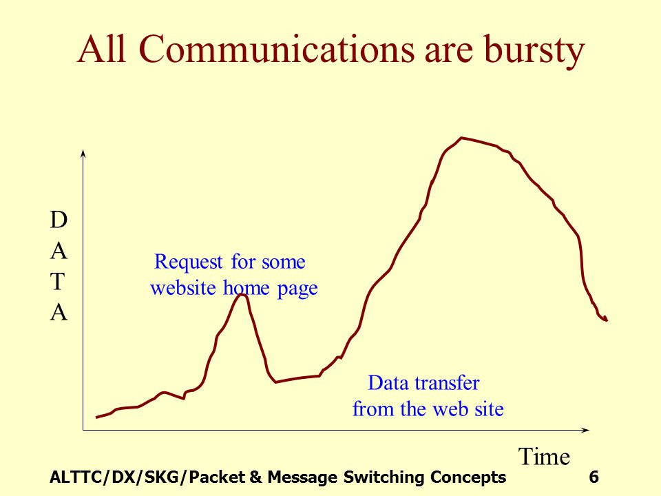 ALTTC/DX/SKG/Packet & Message Switching Concepts 6 All Communications are bursty Time DATADATA Request for some website home page Data transfer from t