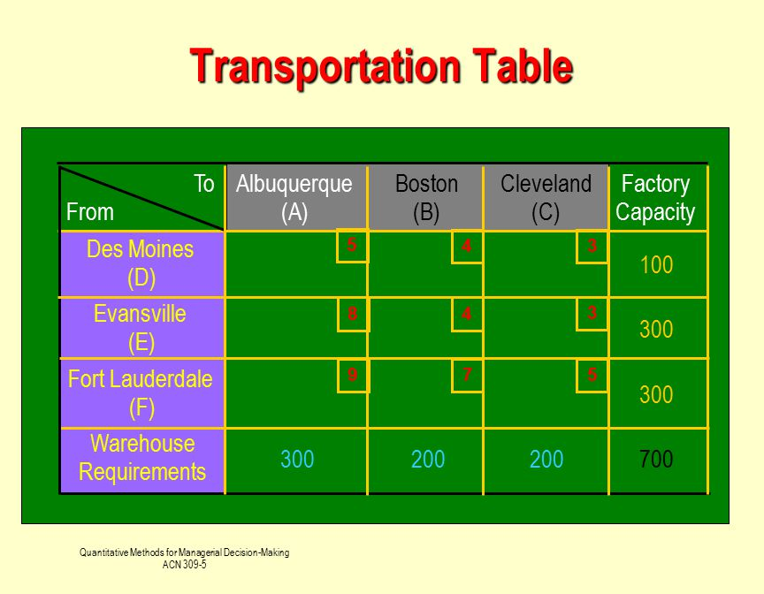 Quantitative Methods for Managerial Decision-Making ACN 309-5 Transportation Table To From Albuquerque (A) Boston (B) Cleveland (C) Factory Capacity D