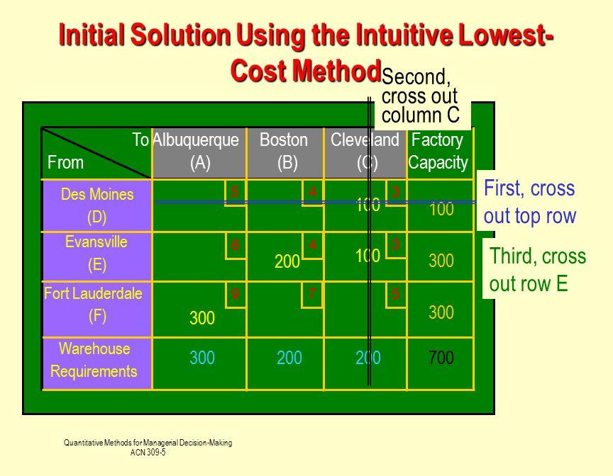 Quantitative Methods for Managerial Decision-Making ACN 309-5 To From Albuquerque (A) Boston (B) Cleveland (C) Factory Capacity Des Moines (D) 100 Eva