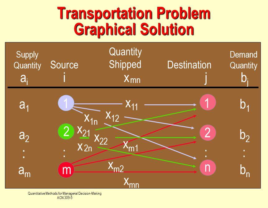 Quantitative Methods for Managerial Decision-Making ACN 309-5 2 2 n Supply Quantity Source Quantity Shipped Destination aiai ix mn jbjbj a1a1 1 b1b1 x